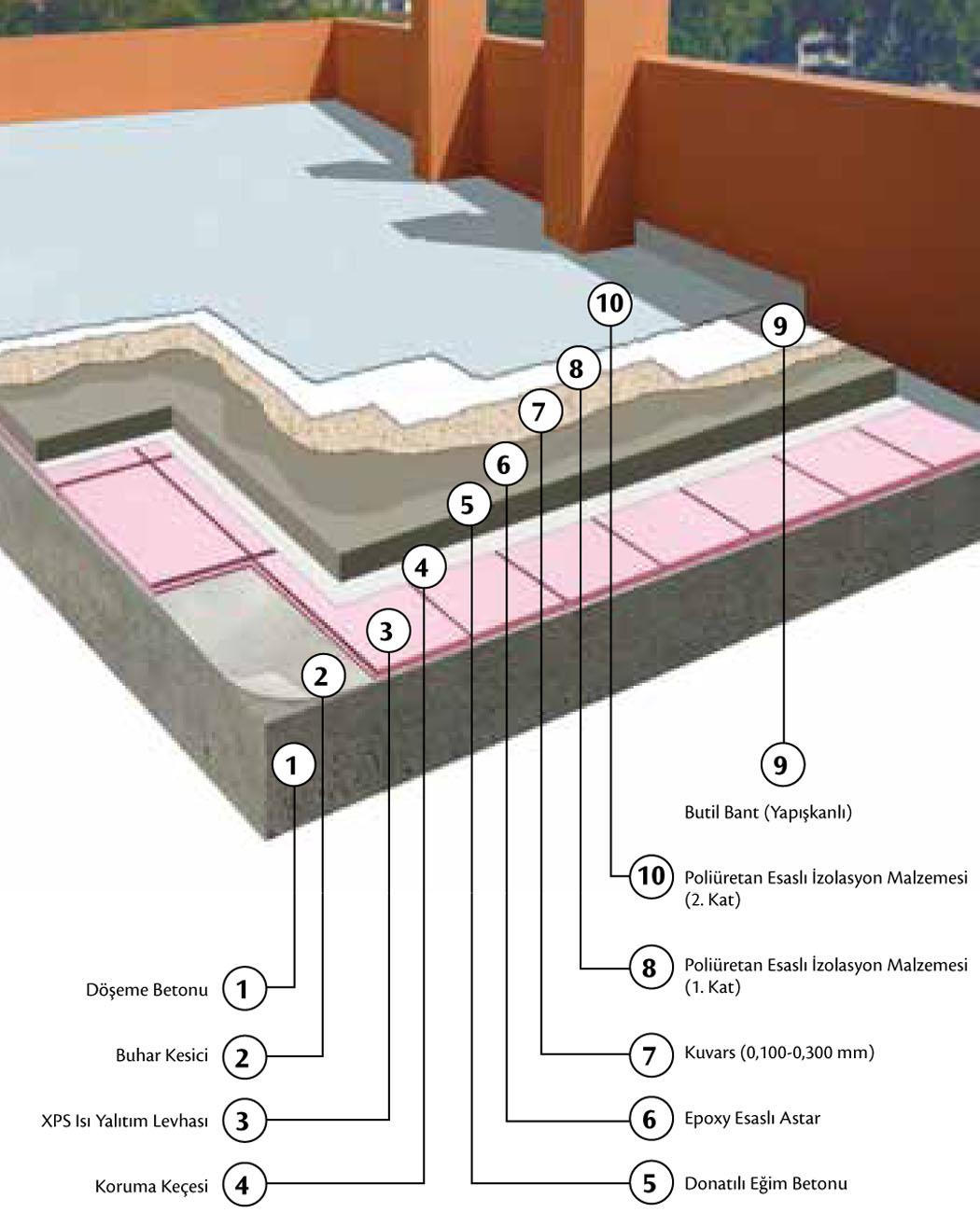 Teras izolasyonu nasıl yapılır
